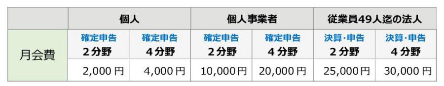 櫻ビジネス倶楽部 月会費会員