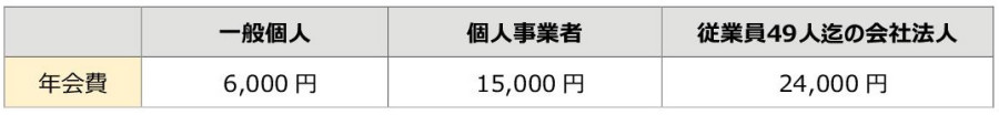 櫻ビジネス倶楽部 年会費会員